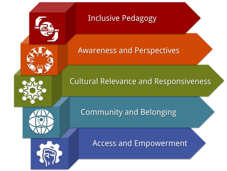Inclusive Pedagogy, Awareness and Perspectives, Cultural Relevance and Responsiveness, Community and Belonging, Access and Empowerment